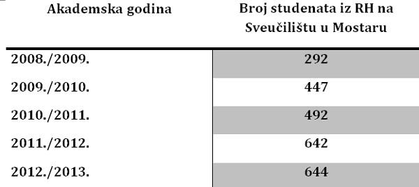 hr_studenti_u_mostaru
